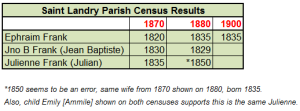Saint Landry Franks in Census